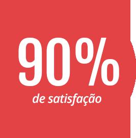 90 por cento de satisfação
